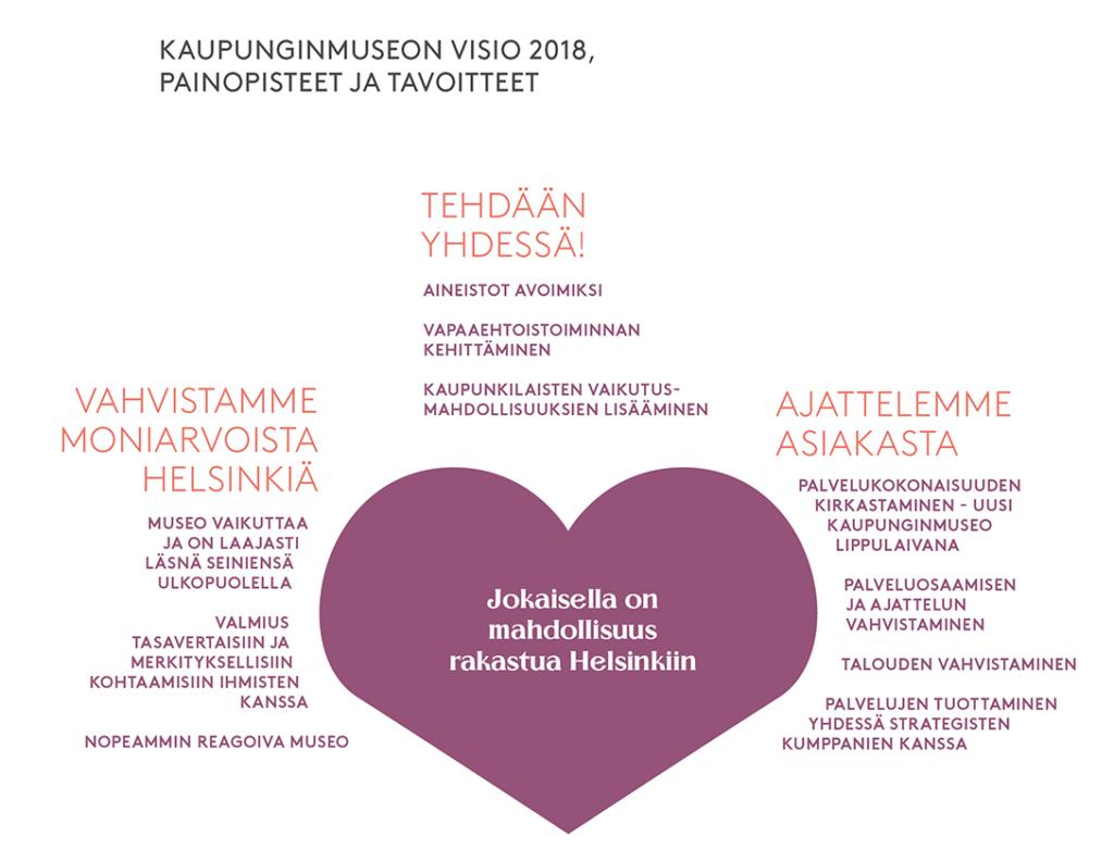"""Kaupunginmuseon visio vuodelle 2018: Jokaisella on mahdollisuus rakastua Helsinkiin. Strategiset painopisteet ovat """"Vahvistamme moniarvoista Helsinkiä, Tehdään yhdessä ja Ajattelemme asiakasta""""."""